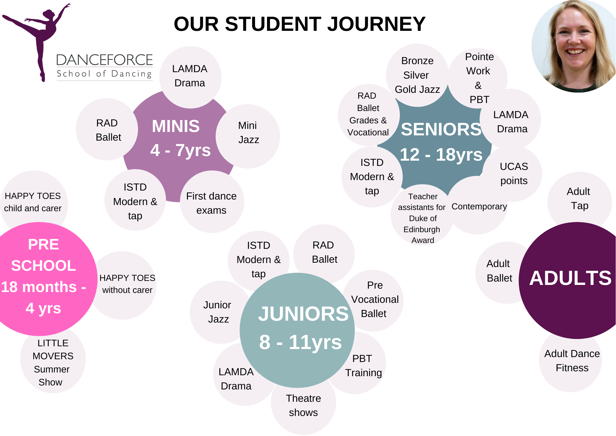 Our Student Journey